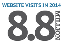 Website visits
